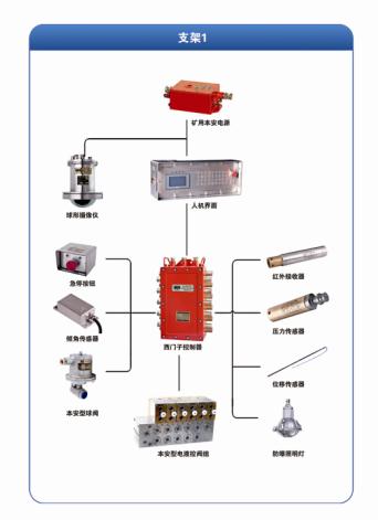 7,可控照明系统:由液压支架电液控制装置控制器,防爆照明灯组成.