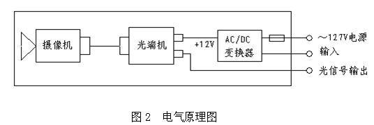 输出电压: dc 12v;       保护:过热,短路自恢复;   &