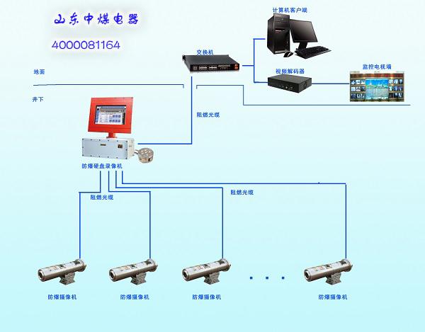 煤矿防爆硬盘录像机与防爆摄像机的连接方法